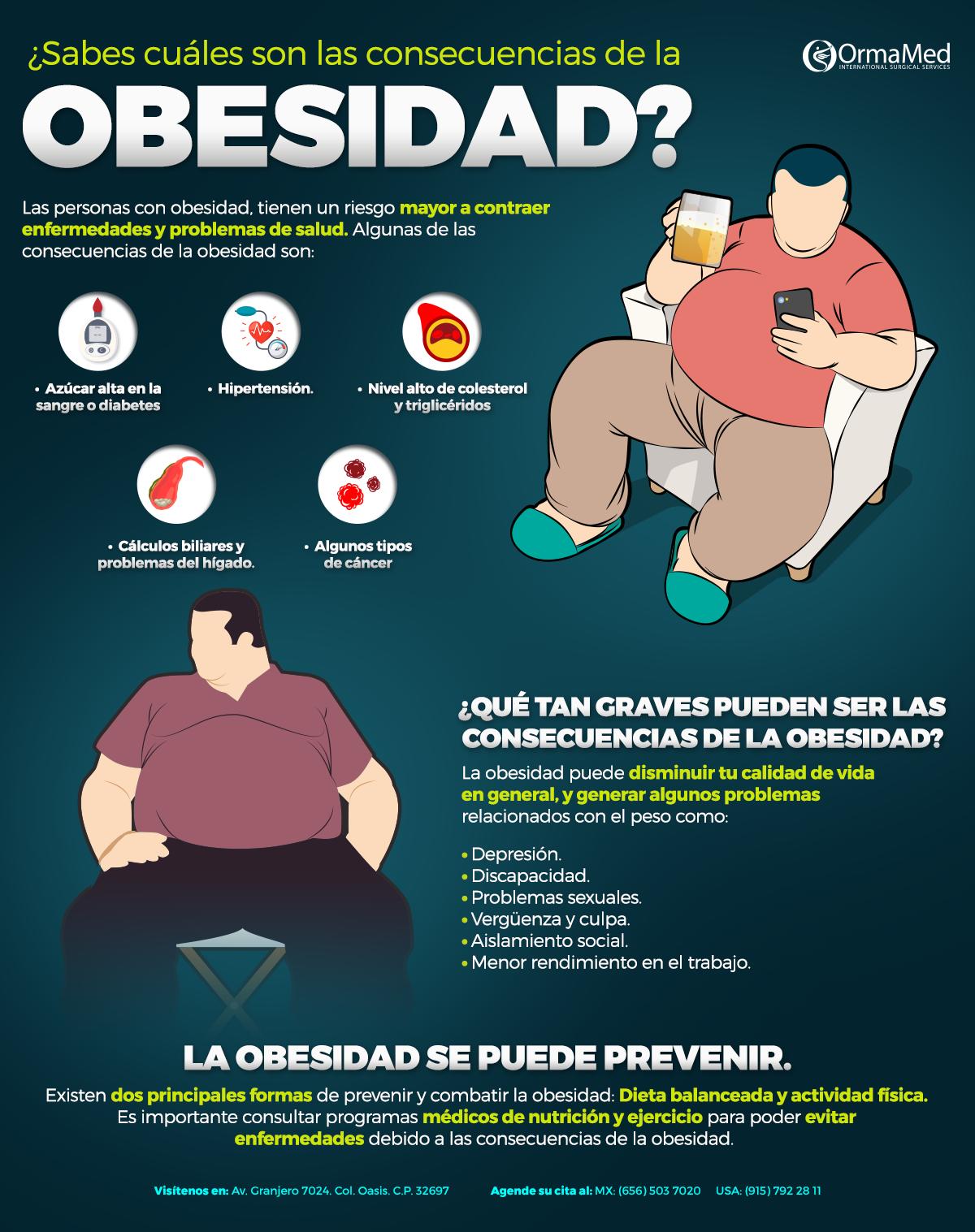 Consecuencias de la obesidad.